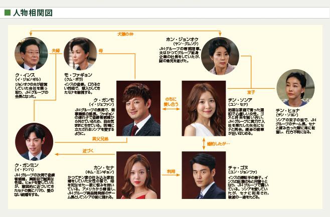 韓国ドラマ イヴの愛 相関図