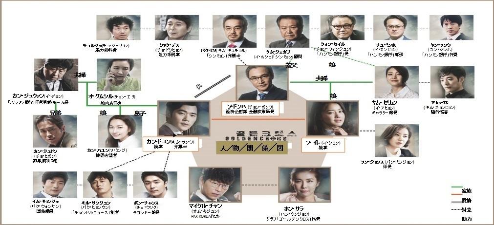 韓国ドラマ-ゴールデンクロス-キャスト-相関図