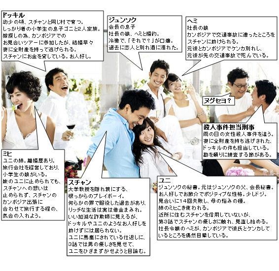韓国ドラマ-完璧な恋人に出会う方法-あらすじ-相関図