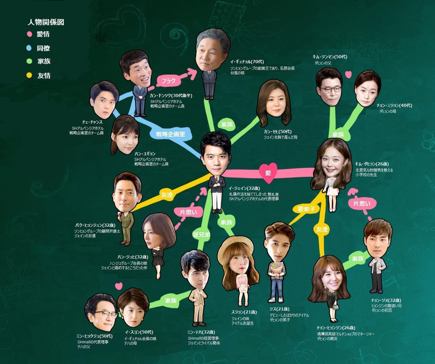 韓国ドラマ-1%の奇跡(2016) 相関図