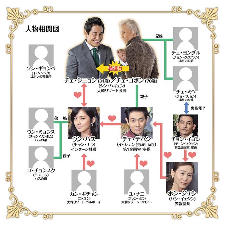 Mr.Back-登場人物-キャスト-相関図
