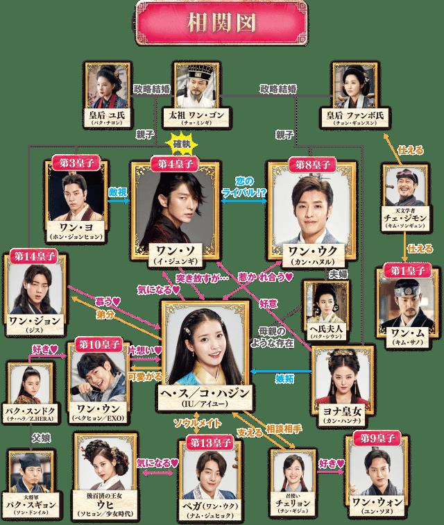麗(レイ)~花萌ゆる8人の皇子たち あらすじ ネタバレ 放送予定 相関図