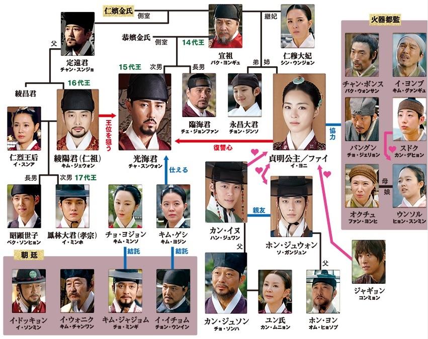 華政ファジョン-相関図