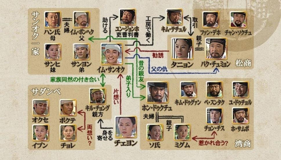 商道(サンド) あらすじ ネタバレ 放送予定 相関図