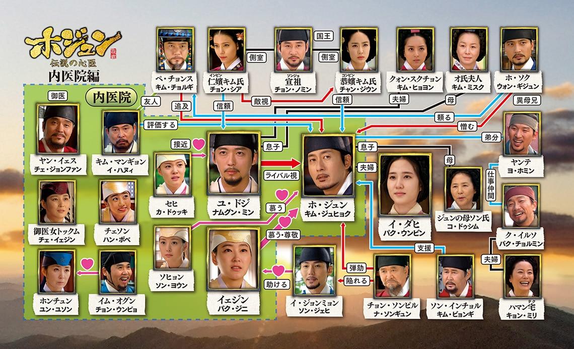 ホジュン~伝説の心医~-キャスト-相関図